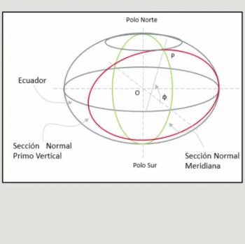 3T - Conceptos Geométricos de la Geodesia